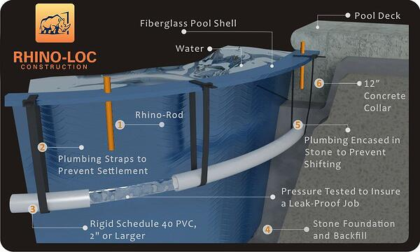 Rhino-LOC Fiberglass Pool Construction - Royal Pools and More